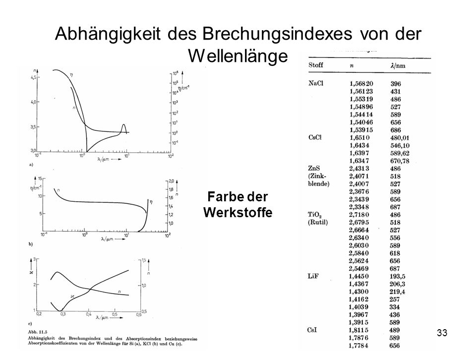 Abhängigkeit des Brechungsindexes von der Wellenlänge