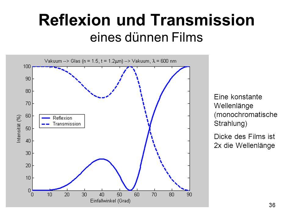 Reflexion und Transmission eines dünnen Films