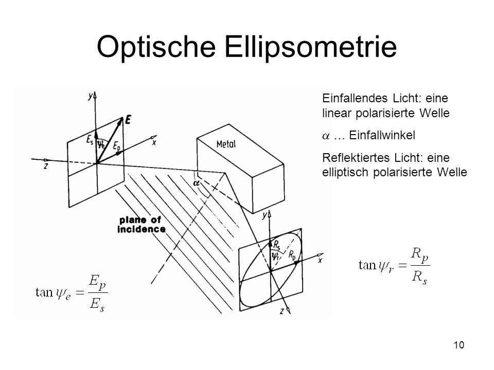 Optische Ellipsometrie