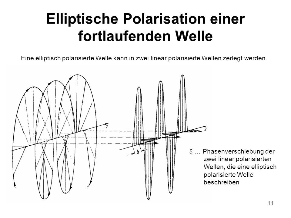 Elliptische Polarisation einer fortlaufenden Welle