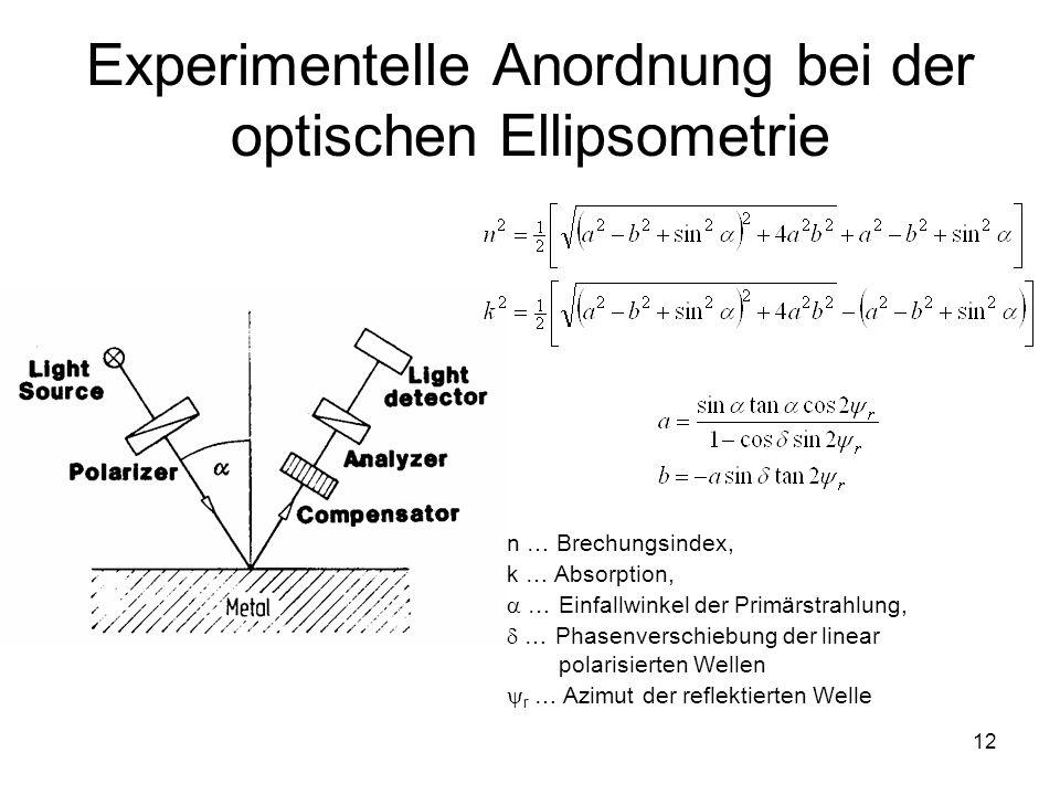 Experimentelle Anordnung bei der optischen Ellipsometrie