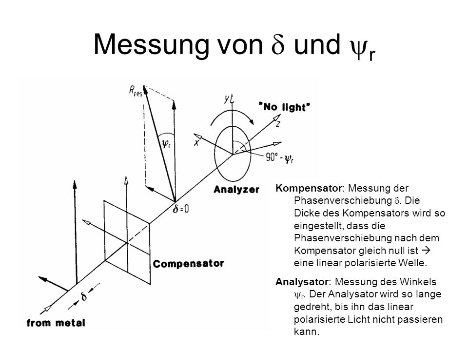 Messung von  und r