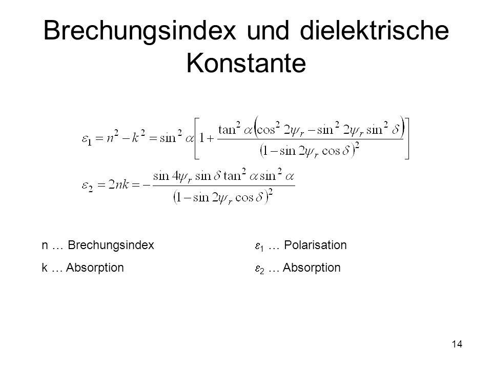 Brechungsindex und dielektrische Konstante