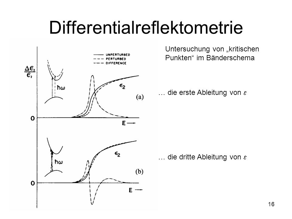 Differentialreflektometrie