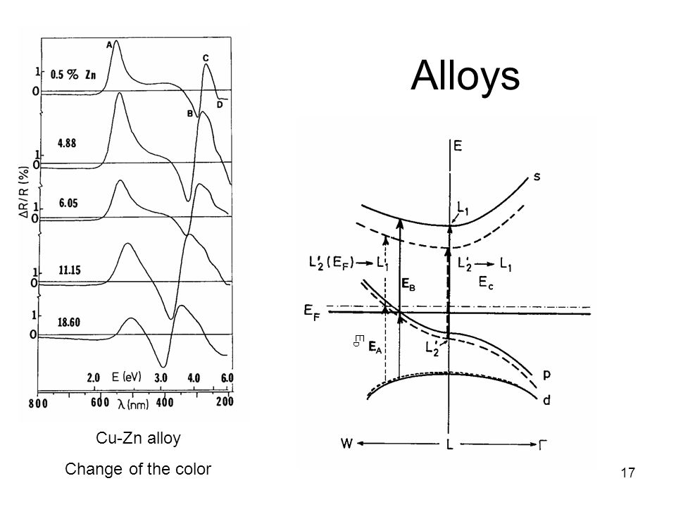 Alloys ED Cu-Zn alloy Change of the color