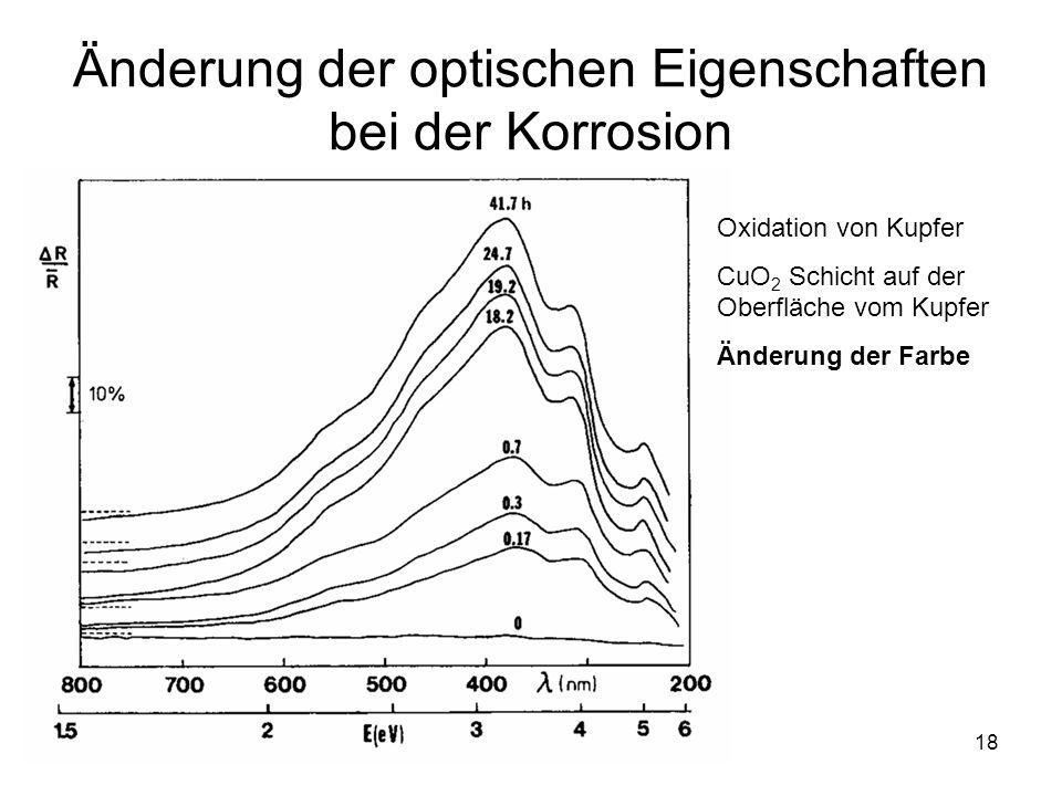 Änderung der optischen Eigenschaften bei der Korrosion