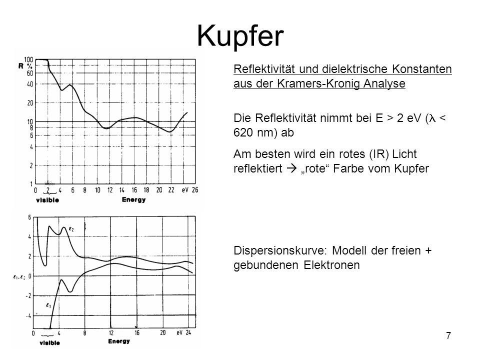 Kupfer Reflektivität und dielektrische Konstanten aus der Kramers-Kronig Analyse. Die Reflektivität nimmt bei E > 2 eV ( < 620 nm) ab.