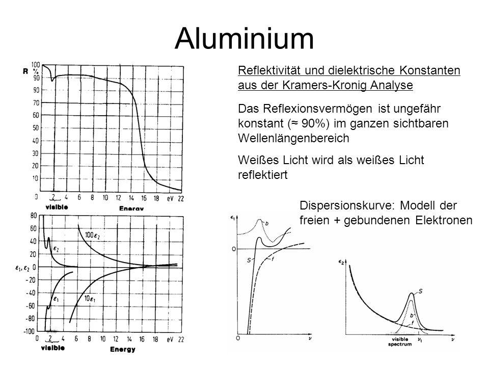 Aluminium Reflektivität und dielektrische Konstanten aus der Kramers-Kronig Analyse.
