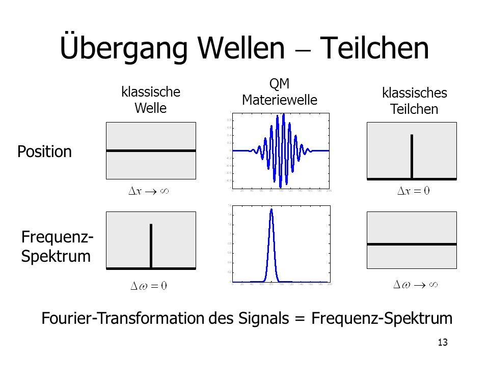 Übergang Wellen - Teilchen