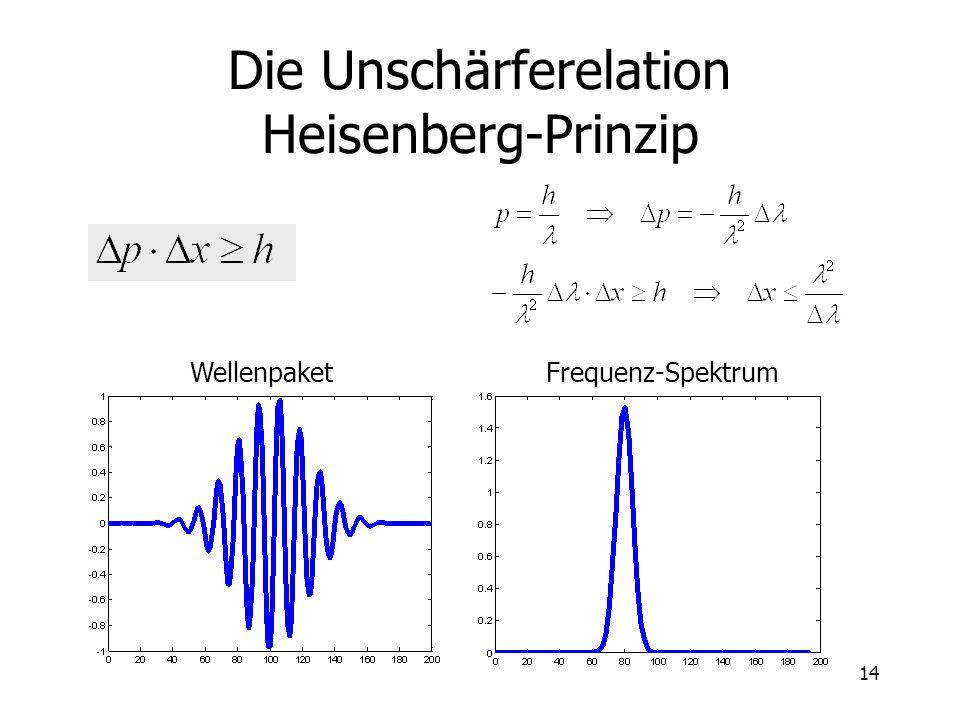 Die Unschärferelation Heisenberg-Prinzip
