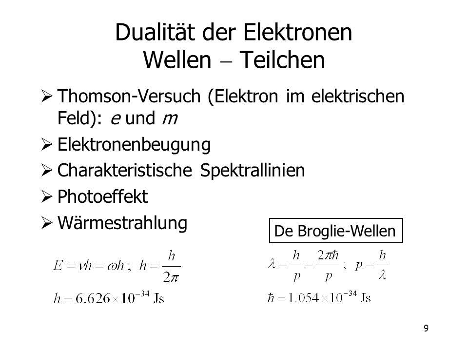 Dualität der Elektronen Wellen - Teilchen