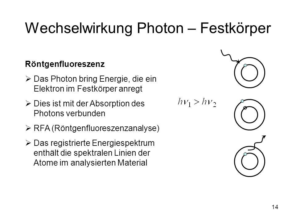 Wechselwirkung Photon – Festkörper