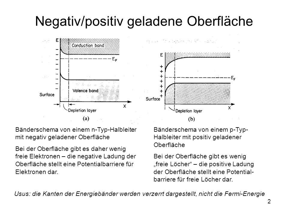Negativ/positiv geladene Oberfläche