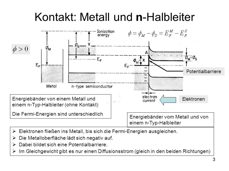 Kontakt: Metall und n-Halbleiter