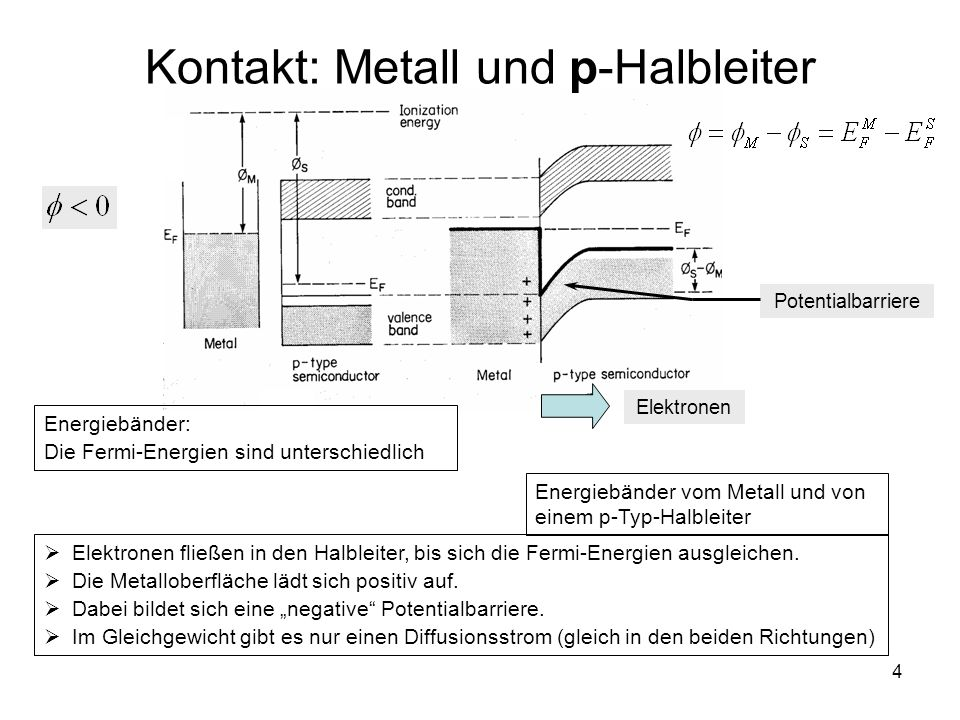 Kontakt: Metall und p-Halbleiter