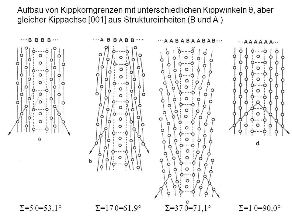 Aufbau von Kippkorngrenzen mit unterschiedlichen Kippwinkeln θ, aber