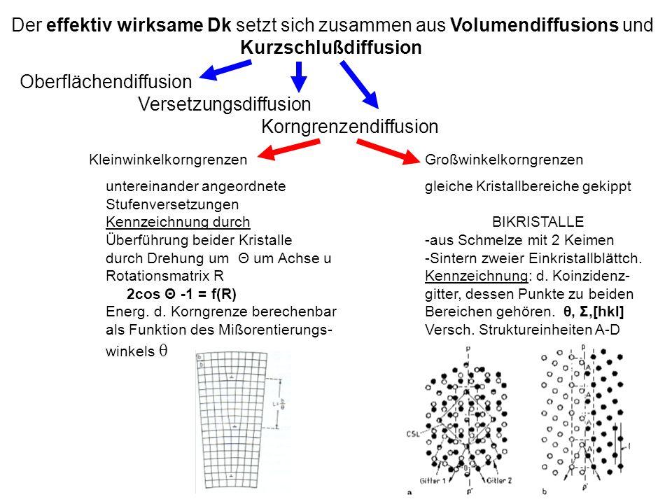Der effektiv wirksame Dk setzt sich zusammen aus Volumendiffusions und