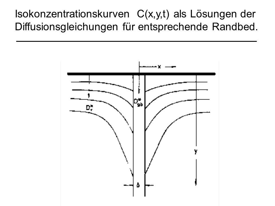 Isokonzentrationskurven C(x,y,t) als Lösungen der