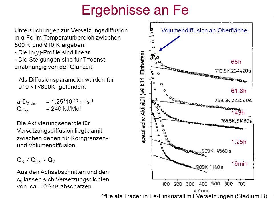 Ergebnisse an Fe Untersuchungen zur Versetzungsdiffusion in α-Fe im Temperaturbereich zwischen 600 K und 910 K ergaben: