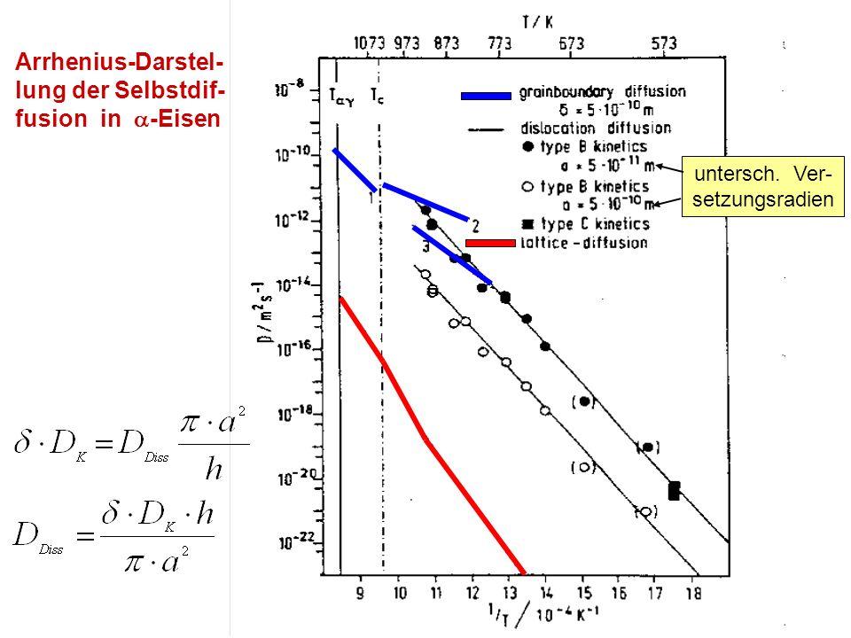 Arrhenius-Darstel-lung der Selbstdif- fusion in -Eisen