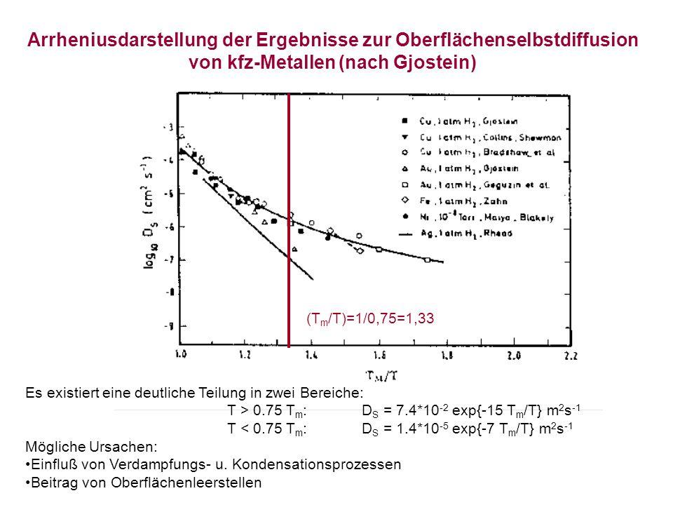 Arrheniusdarstellung der Ergebnisse zur Oberflächenselbstdiffusion von kfz-Metallen (nach Gjostein)