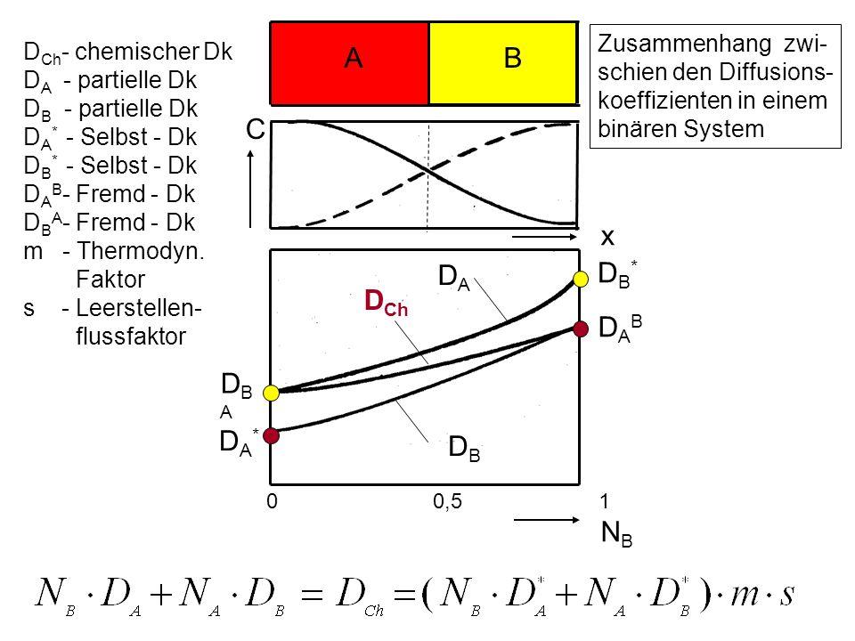 A B C x DA DB* DCh DAB DBA NB DA* DB Zusammenhang zwi-