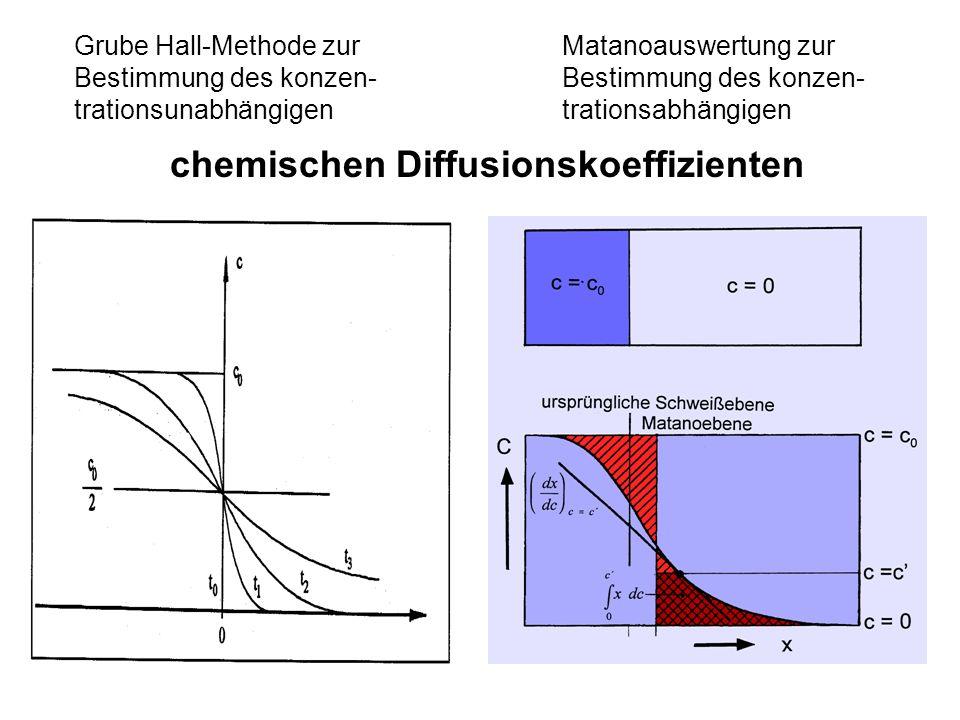 chemischen Diffusionskoeffizienten