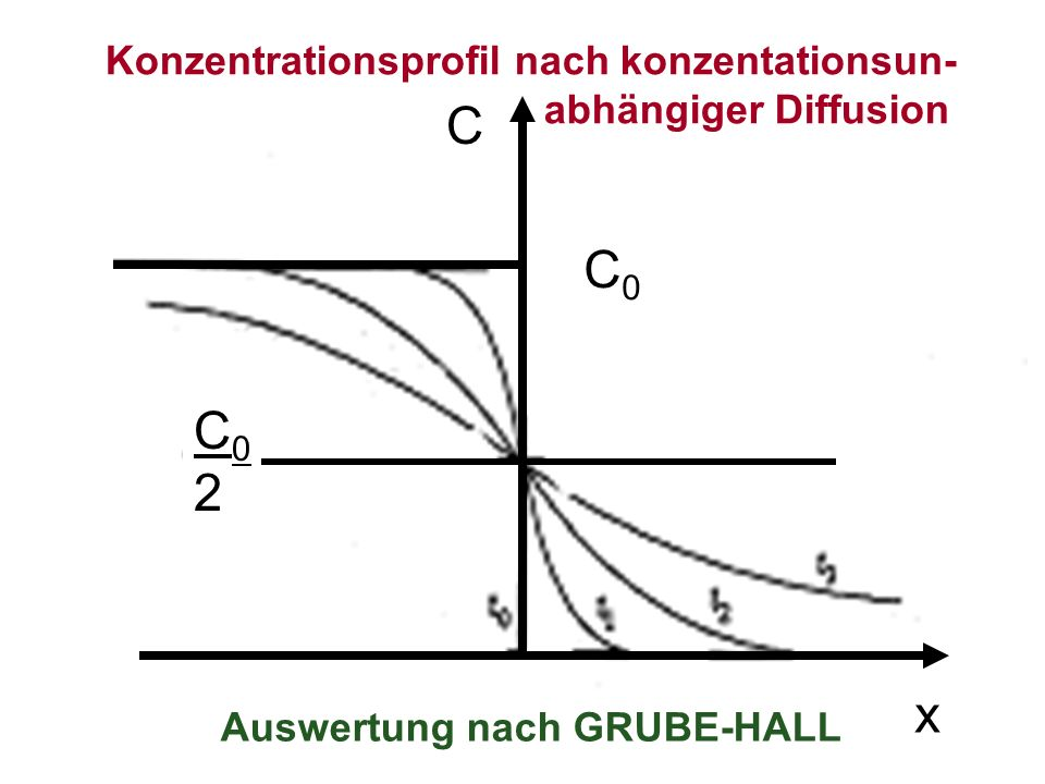 Auswertung nach GRUBE-HALL