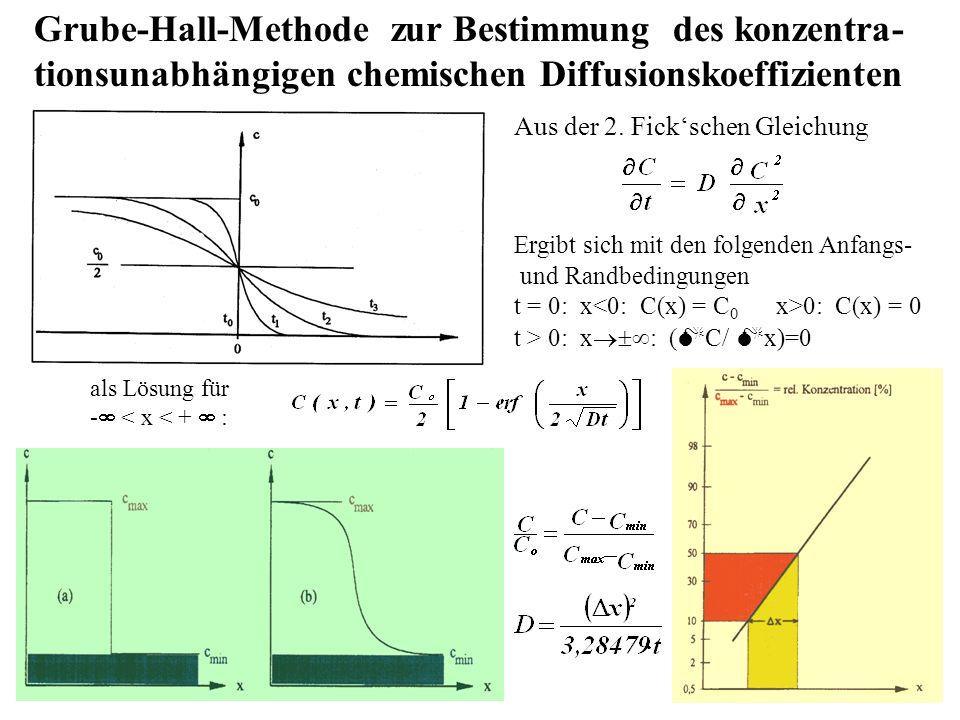Grube-Hall-Methode zur Bestimmung des konzentra-