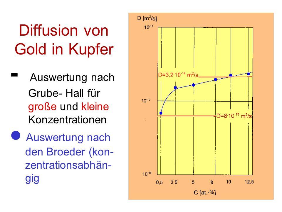 - Auswertung nach Diffusion von Gold in Kupfer  Auswertung nach