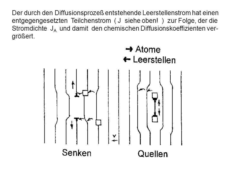 Der durch den Diffusionsprozeß entstehende Leerstellenstrom hat einen entgegengesetzten Teilchenstrom ( J siehe oben.