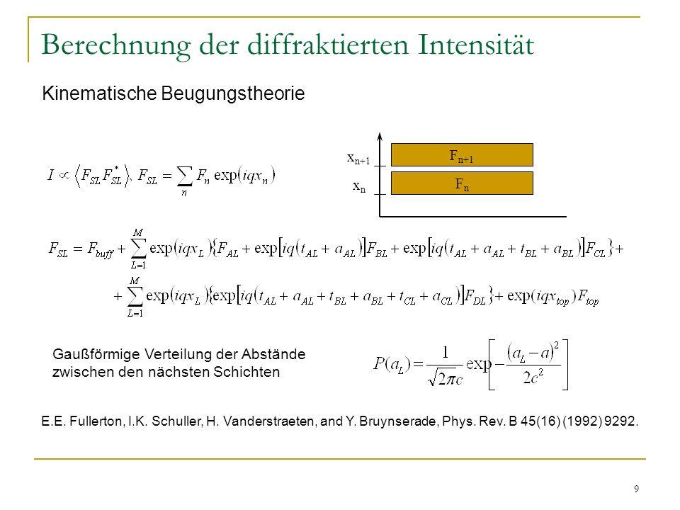 Berechnung der diffraktierten Intensität