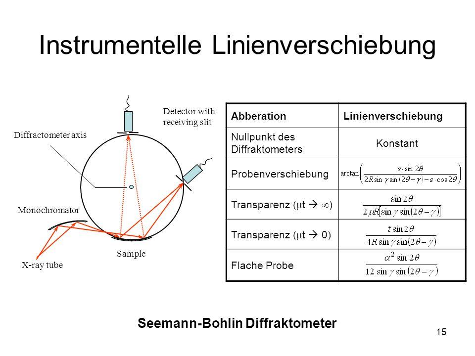 Instrumentelle Linienverschiebung