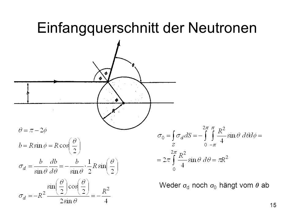Einfangquerschnitt der Neutronen