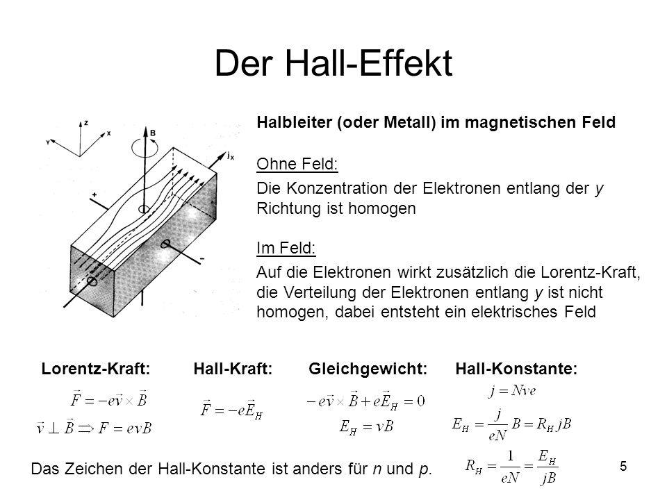 Der Hall-Effekt Halbleiter (oder Metall) im magnetischen Feld