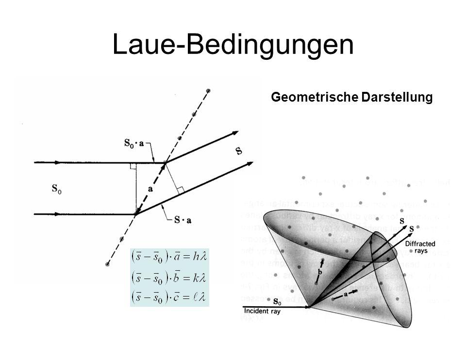 Laue-Bedingungen Geometrische Darstellung