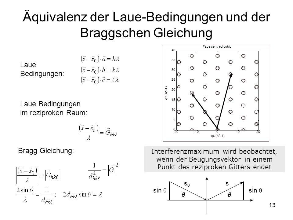 Äquivalenz der Laue-Bedingungen und der Braggschen Gleichung