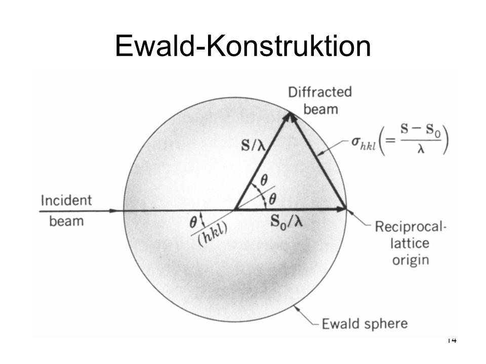 Ewald-Konstruktion