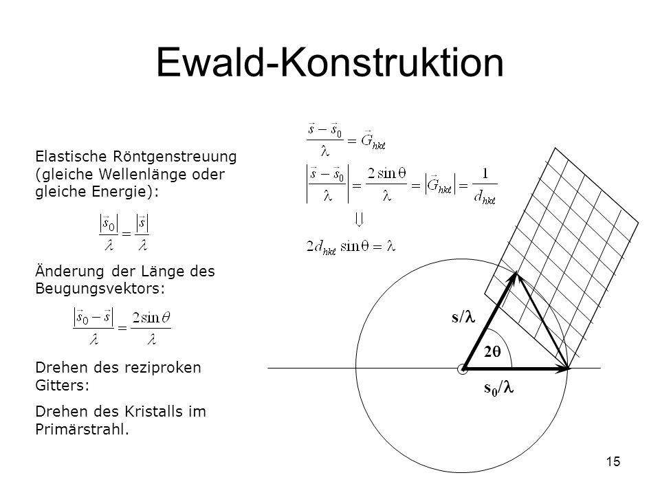 Ewald-Konstruktion s/l s0/l 2q