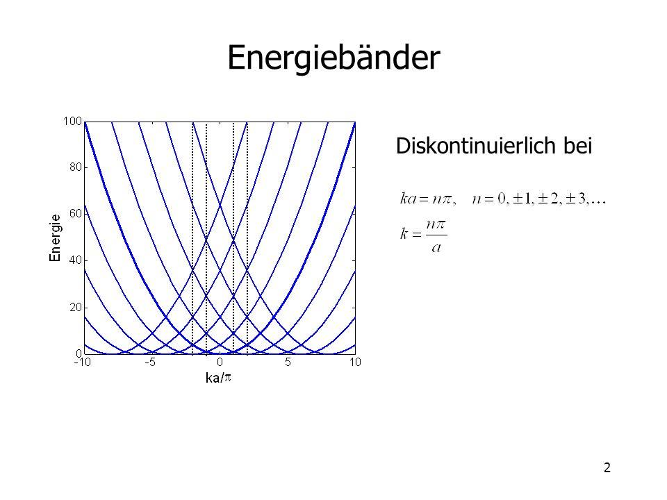 Energiebänder Diskontinuierlich bei
