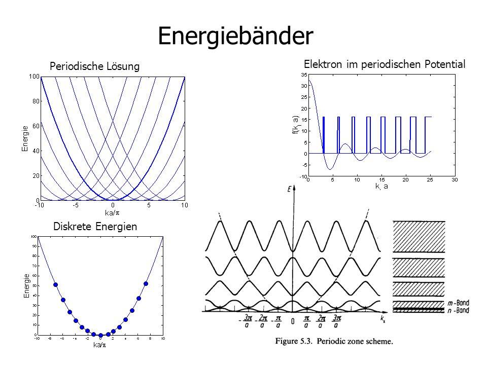 Energiebänder Elektron im periodischen Potential Periodische Lösung
