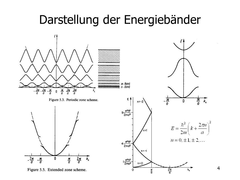 Darstellung der Energiebänder