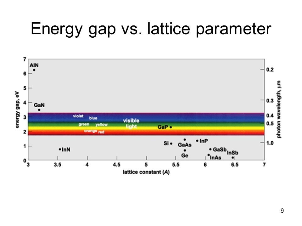 Energy gap vs. lattice parameter