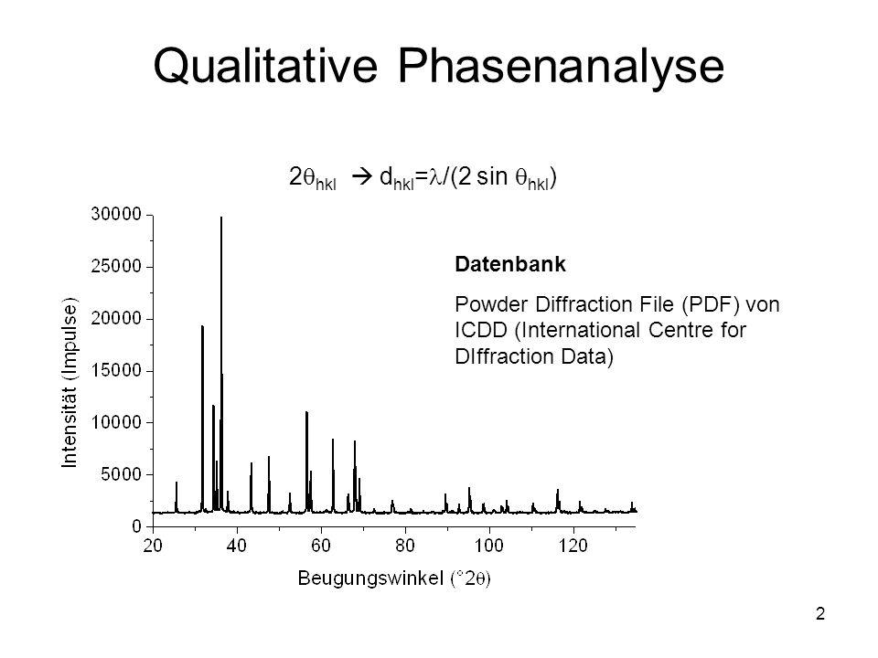Qualitative Phasenanalyse