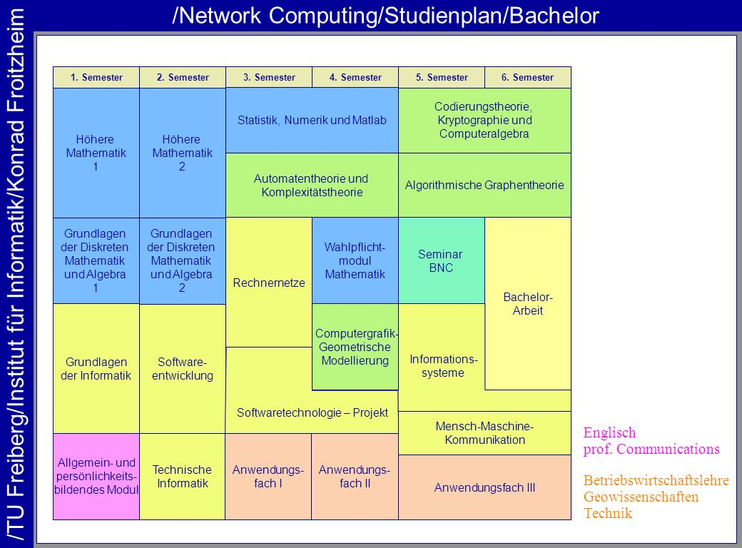 /Network Computing/Studienplan/Bachelor