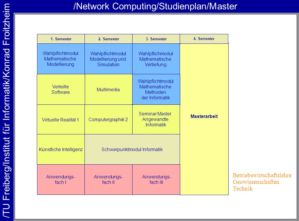 /Network Computing/Studienplan/Master