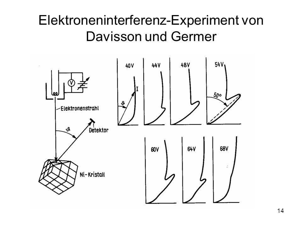 Elektroneninterferenz-Experiment von Davisson und Germer