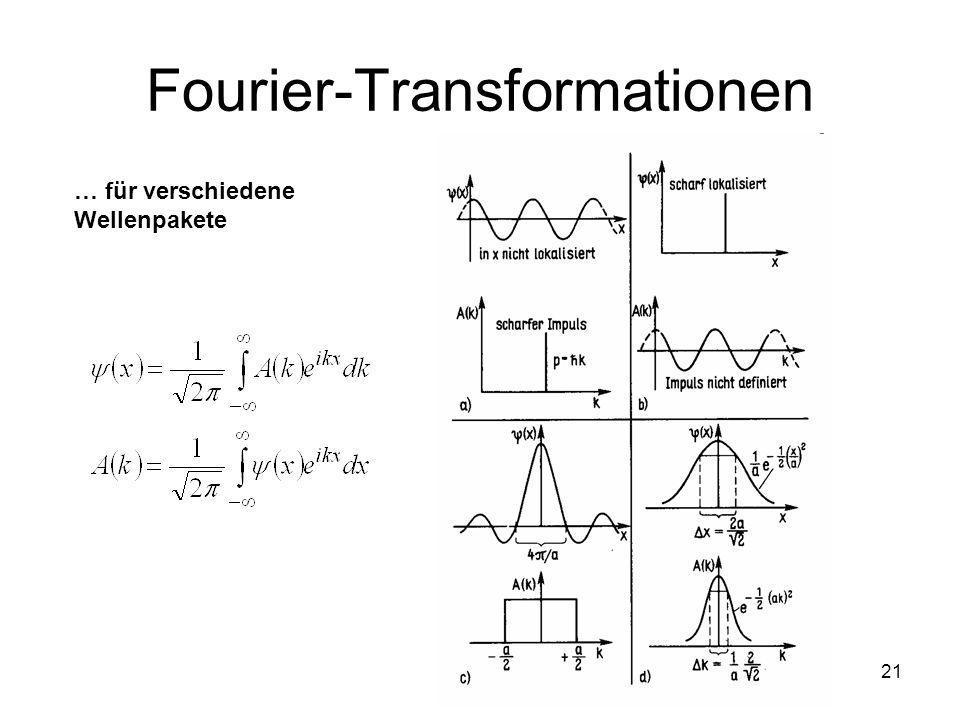 Fourier-Transformationen