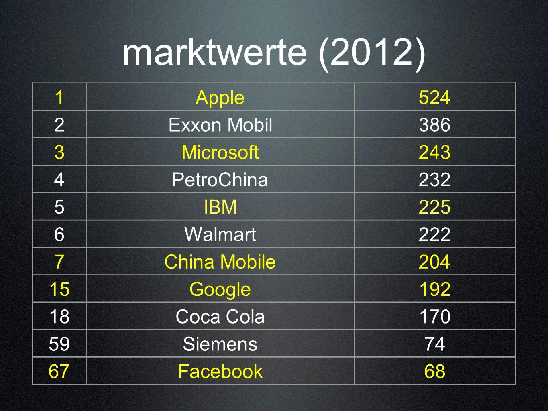 marktwerte (2012) 1 Apple 524 2 Exxon Mobil 386 3 Microsoft 243 4