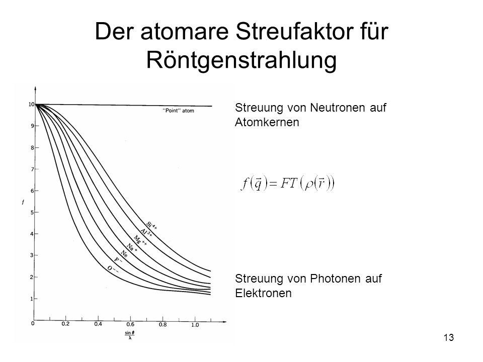 Der atomare Streufaktor für Röntgenstrahlung
